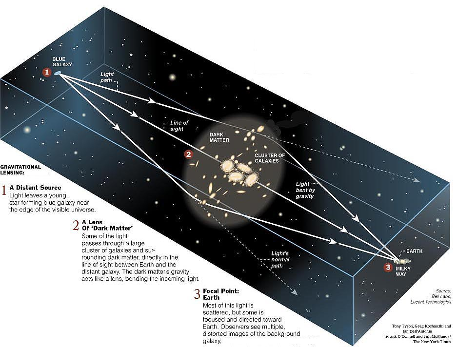 Illustration of the gravitational lensing effect.  Image credit: Bell Labs / Lucent Technologies, plus Tony Tyson, Kochanski, Dell'Antonio et al. / NY Times.