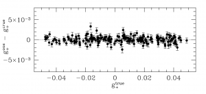 Comparison between our shear estimates and the true shear values for the Great3 branch: real_galaxy-space-constant